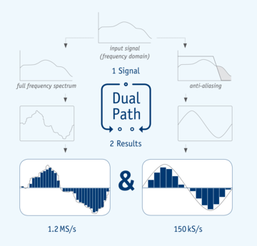 DualPath schematic