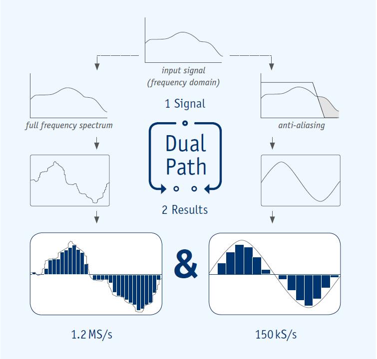 DualPath