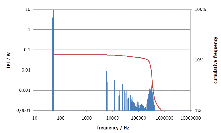 Figure 1 - Absolute value and (reverse) cumulative frequency of active power P by frequency