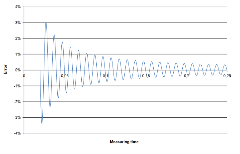 Figure 2 - Error of the rms-value of a 50 Hz signal when measuring over non-synchronized intervals